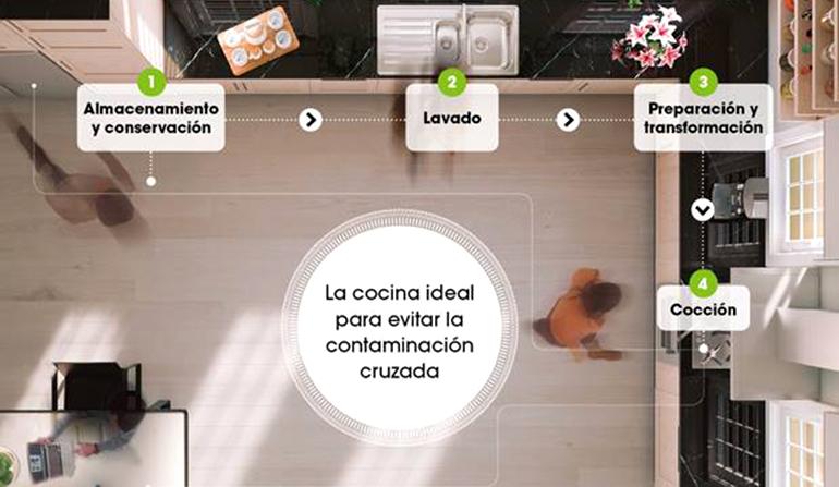 Diseña la cocina para evita la contaminación cruzada